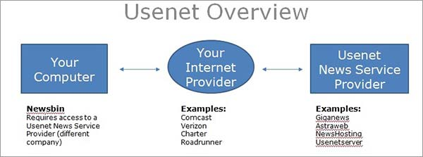 How-Usenet-Works-Overview