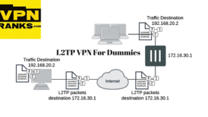 Best L2TP VPN for Dummies