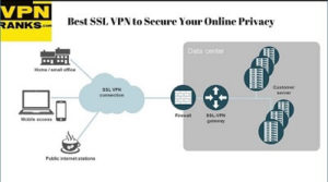 Best SSL VPN to Secure Your Online Privacy