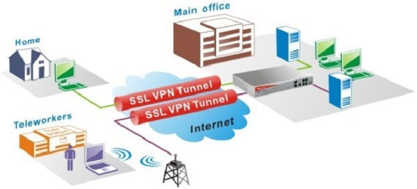 What is SSL VPN