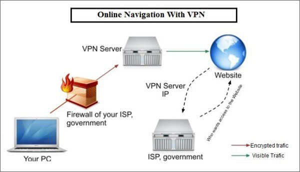 Why-do-you-need-a-VPN