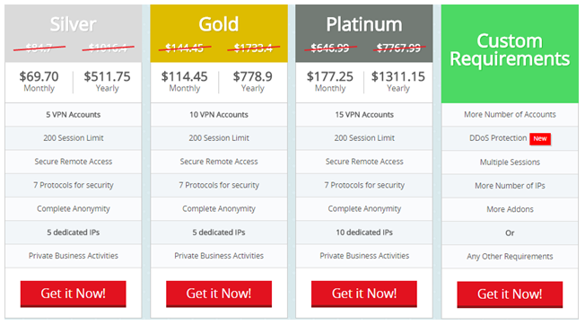 Business Packages of PureVPN