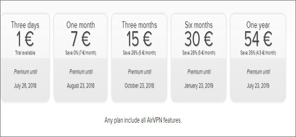 AirVPN-Euro-Pricing-Review-