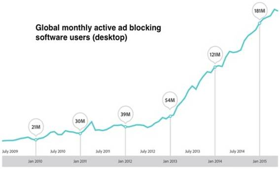 Global monthly active adblocking software users