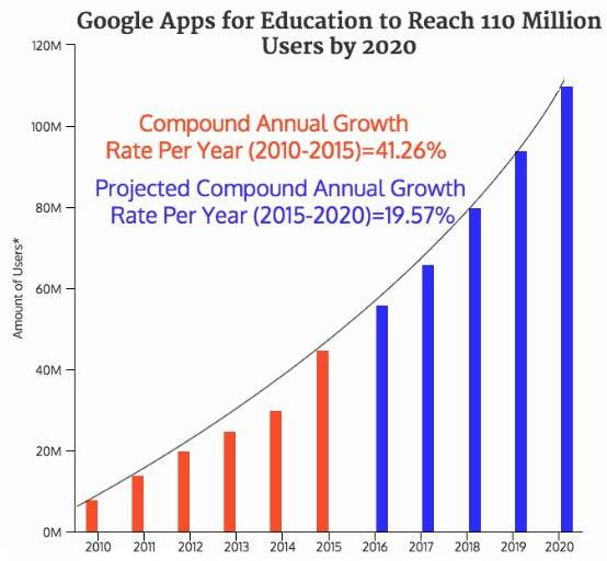 Google Apps for Education to Reach 110 Million Users by 2020