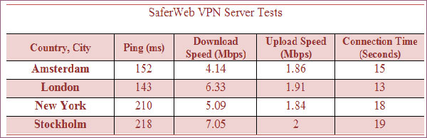 Saferweb-speed-statistics