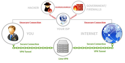 How Can A VPN Secure You From Tencent?