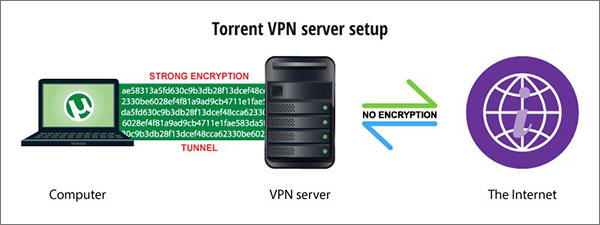 How to use VPN while torrenting