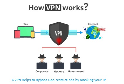 bypass-geo-restrictions-by-usa-vpn
