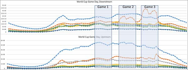 Internet-Usage-on-Mobile-during-World-Cup