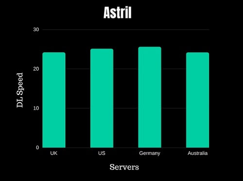 Astrill VPN Speed Test