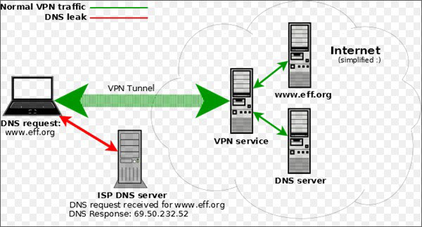 How-does-a-VPN-leak-my-IP-