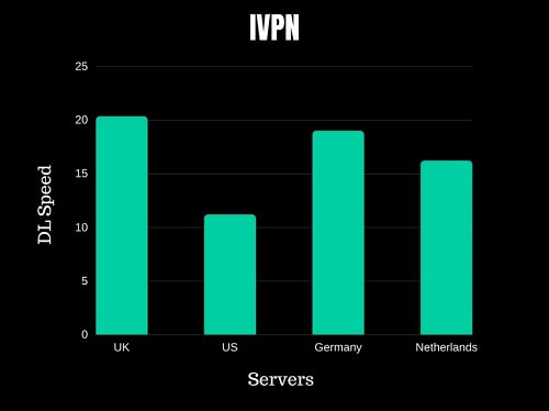IVPN Speed Test
