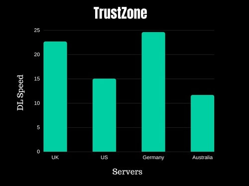 TrustZone Speed Test