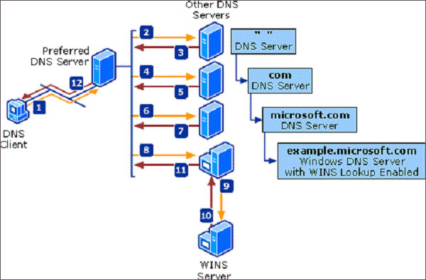 What-is-DNS-and-How-it-Works