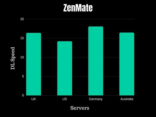 ZenMate Speed Test