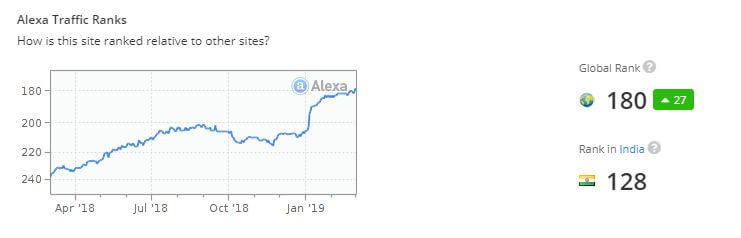 YTS.am-site-popularity-alexa-ranking