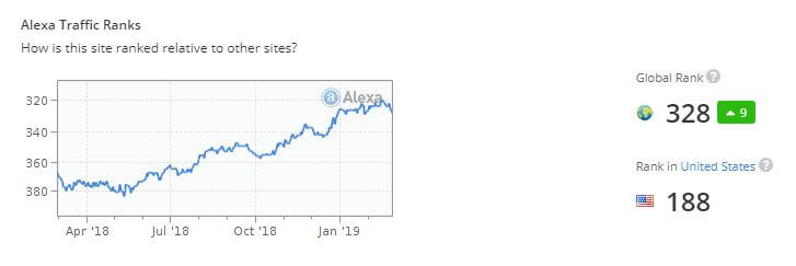 rarbg.to-site-popularity-alexa-ranking