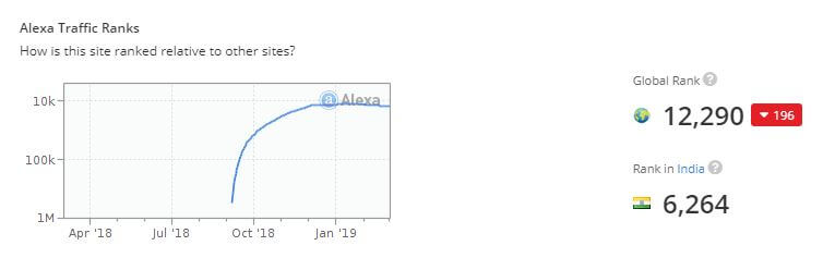 seedpeer.me-site-popularity-alexa-ranking