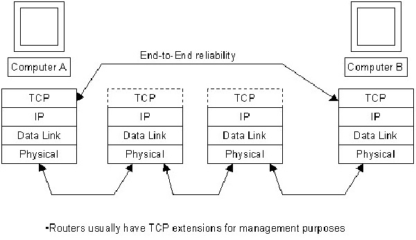 What is TCP in detail