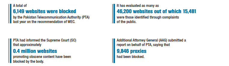 Censorship-stats-in-pakistan