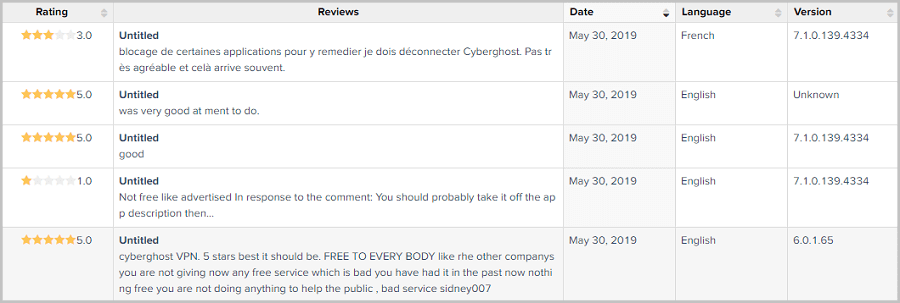 CyberGhost-Reviews-on-Google-Play-Store