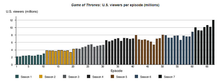 Game-of-Thrones-US-Viewers