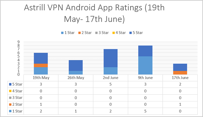 Astrill-Android-App-Ratings