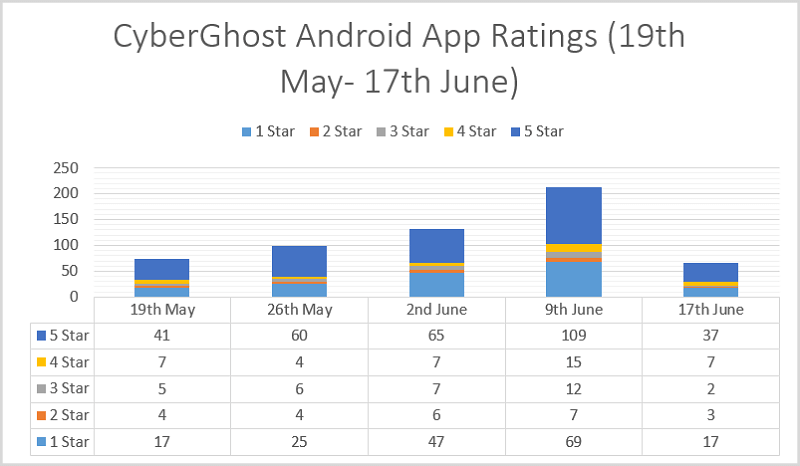 CyberGhost-Android-App-Ratings