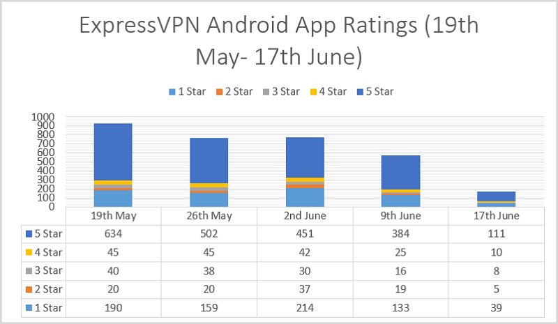 ExpressVPN-Android-App-Ratings