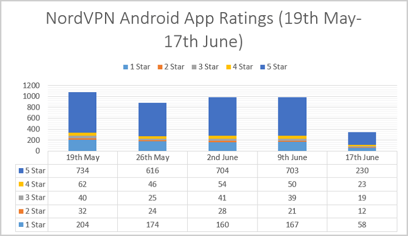 NordVPN-Android-App-Ratings