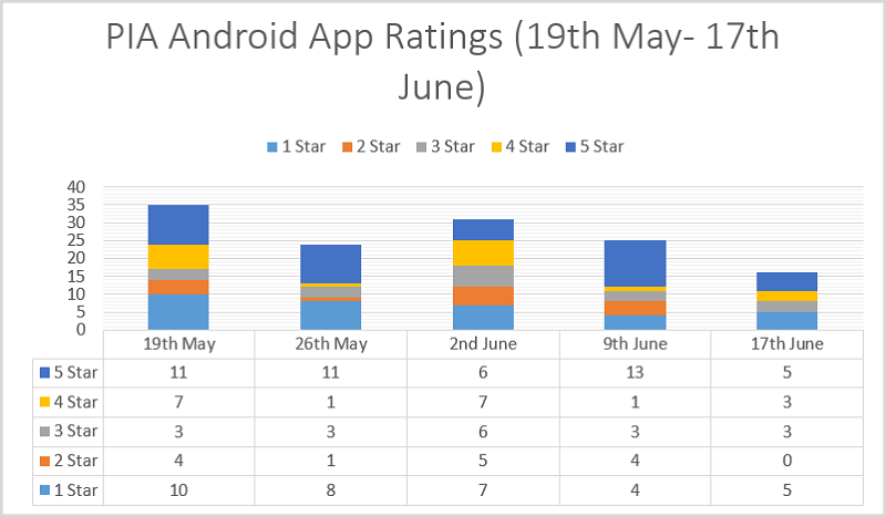 PIA-VPN-Android-App-Ratings
