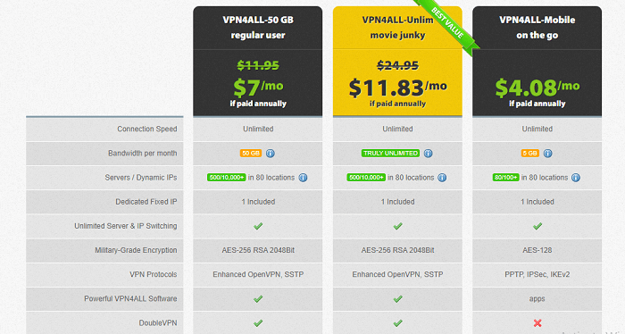 Pricing-VPN4All