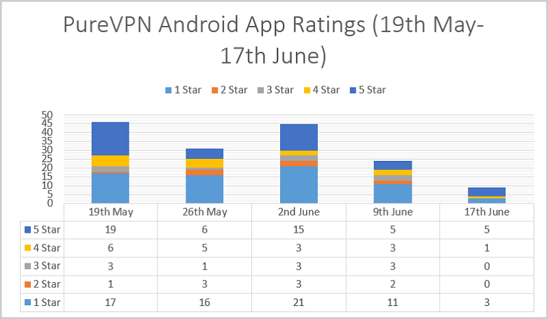 PureVPN-Android-App-Ratings