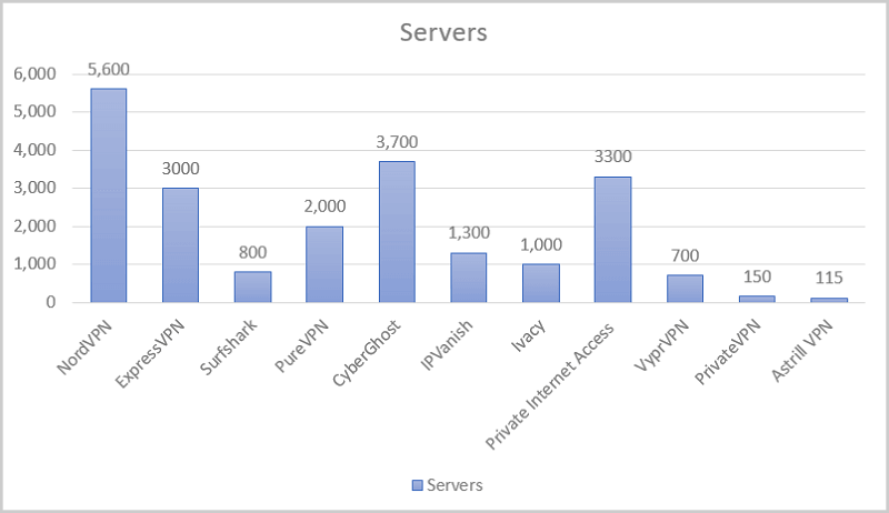 Servers-of-Best-Android-VPNs