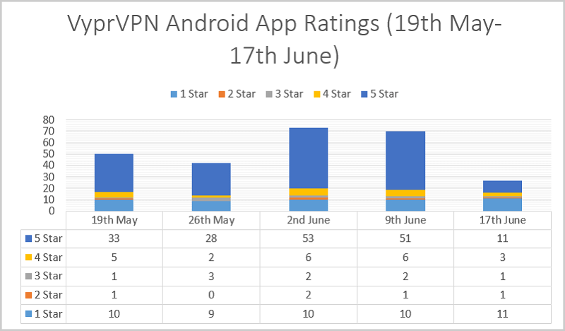 VyprVPN-Android-App-Ratings