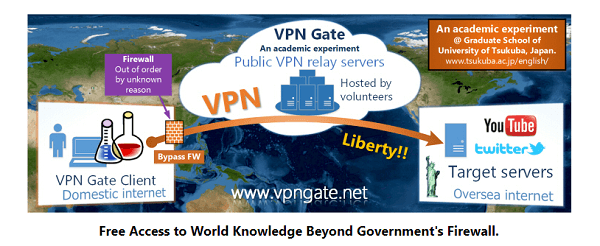 vpn-gate-review
