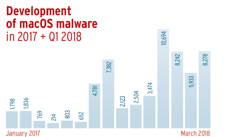 MacOS anti-malware over the years
