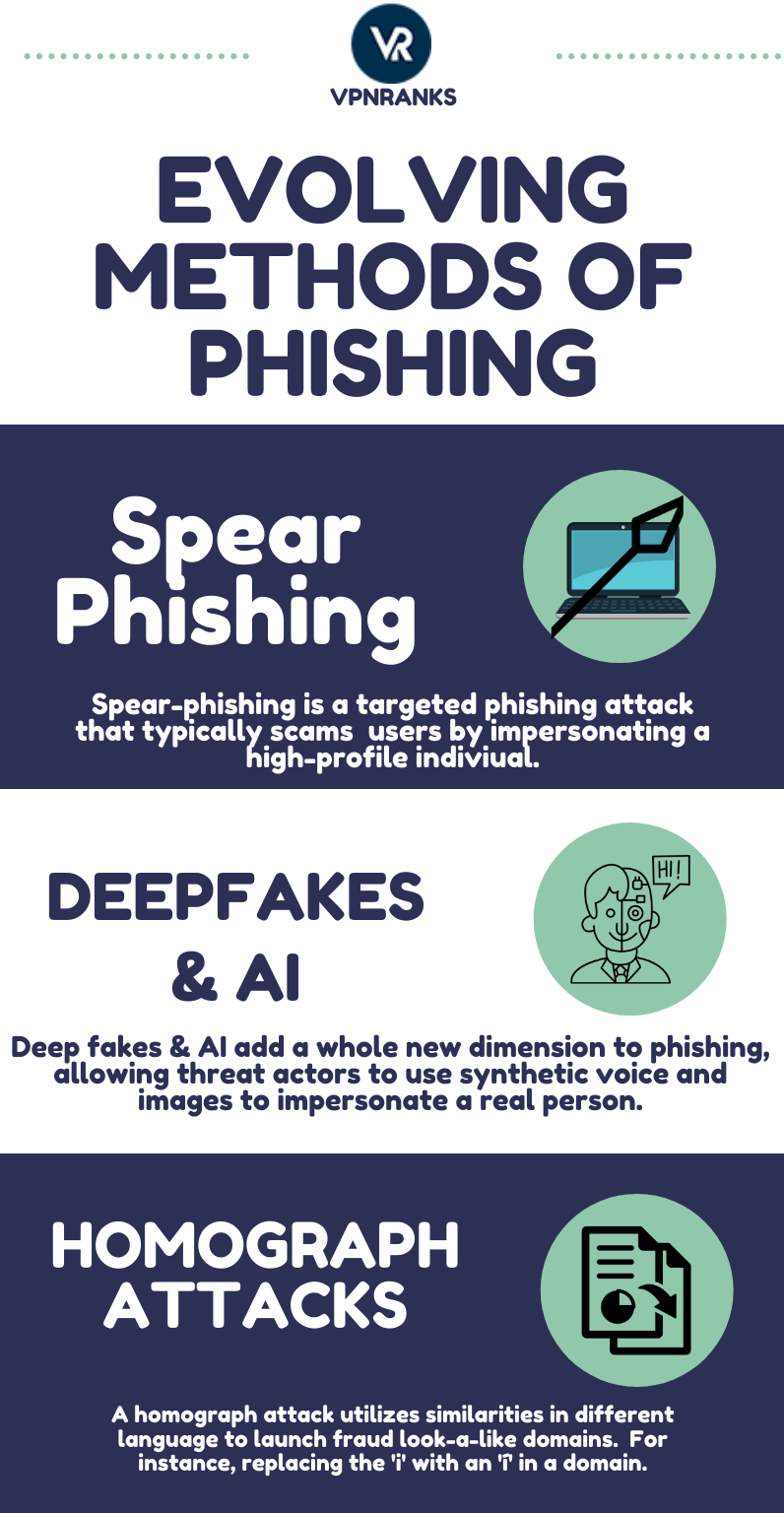 Evolving-methods-of-phishing