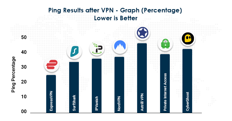 Ping Results after VPN - Graph (Percentage)